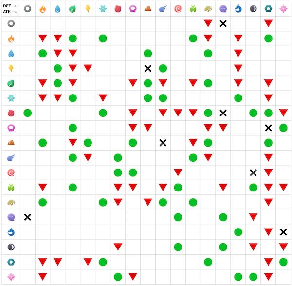 Niantic Creates Handy Type Strength Chart For Pokémon GO