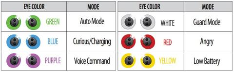 Zoomer Chimp Eye Color Cheat Sheet